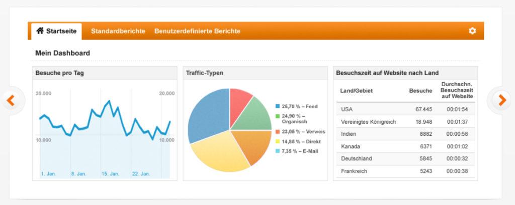 Google Analytics, Besuche pro Tag, Traffic-Typen, Besuchszeit auf Website nach Land für gutes Suchmaschinenmarketing