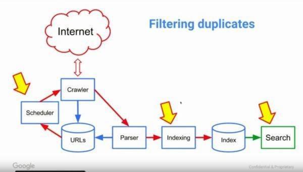 Identifizierung von Duplicate Content