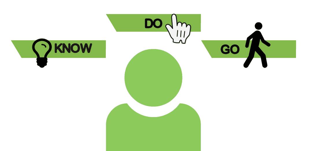 Klassifizierung der Keyword-Arten nach Google - Do, Know und Go
